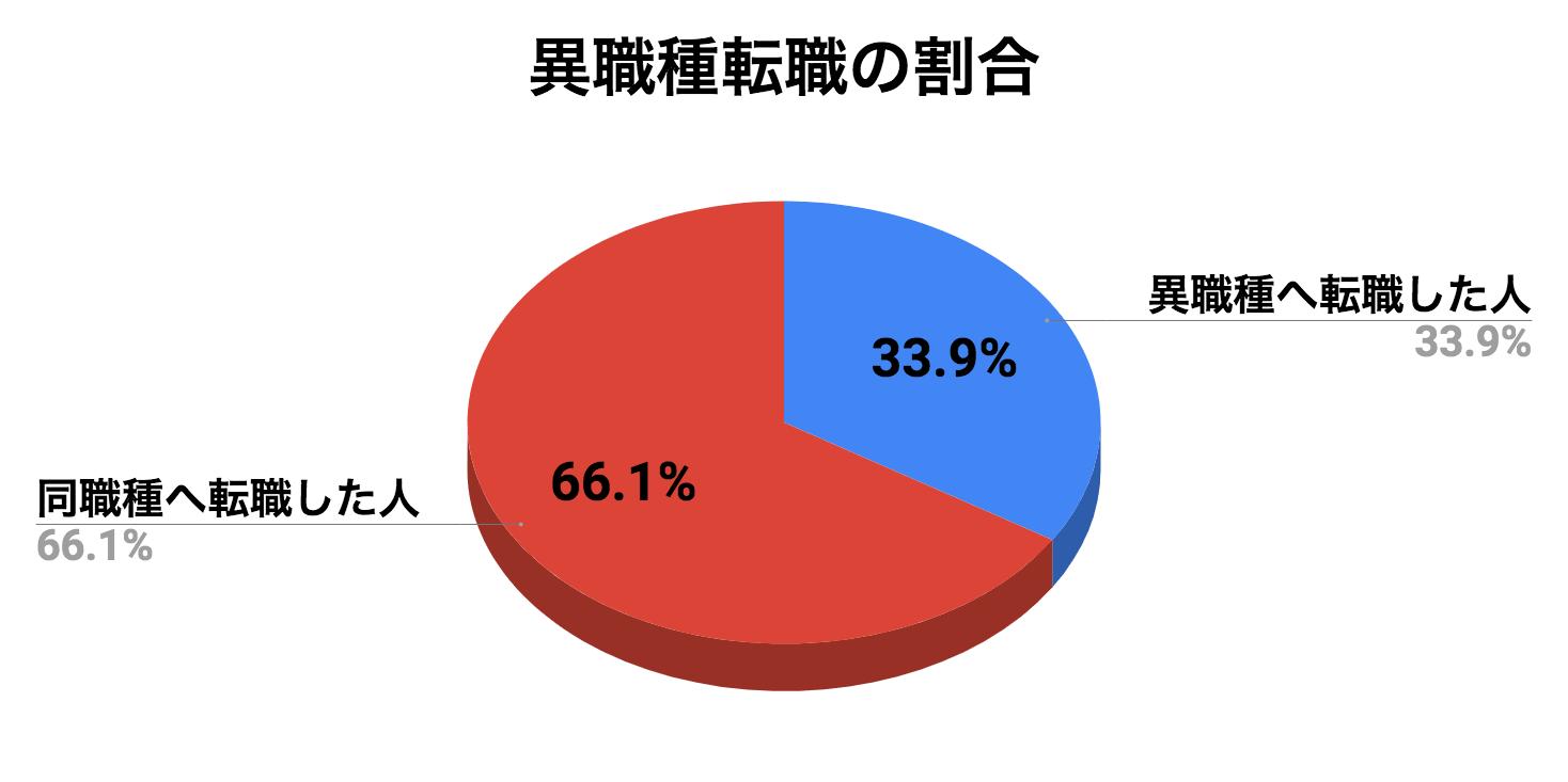 異職種へ転職した人の割合