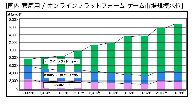 ゲーム市場規模の推移